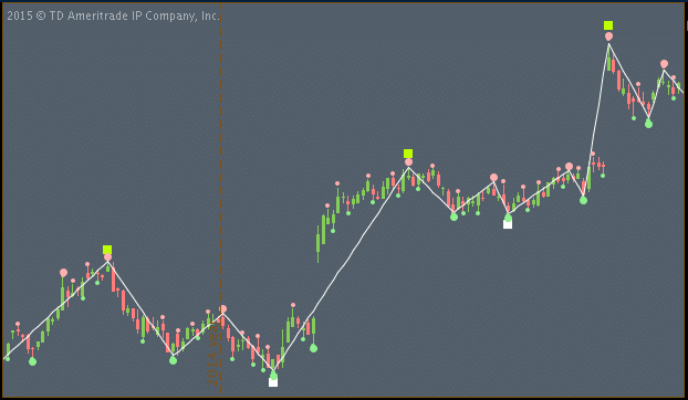 Fun with ThinkScript: Basic Market Structure Screenshot