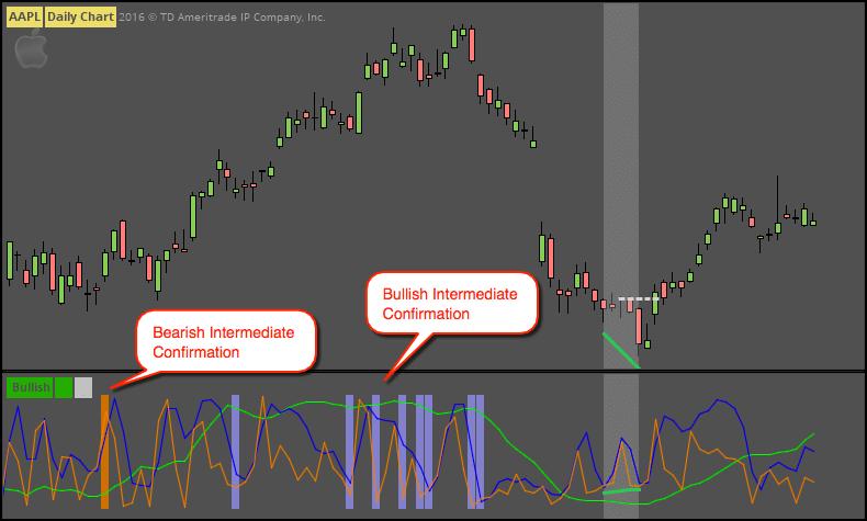 Fun with ThinkScript: Advanced Market Forecast screenshot
