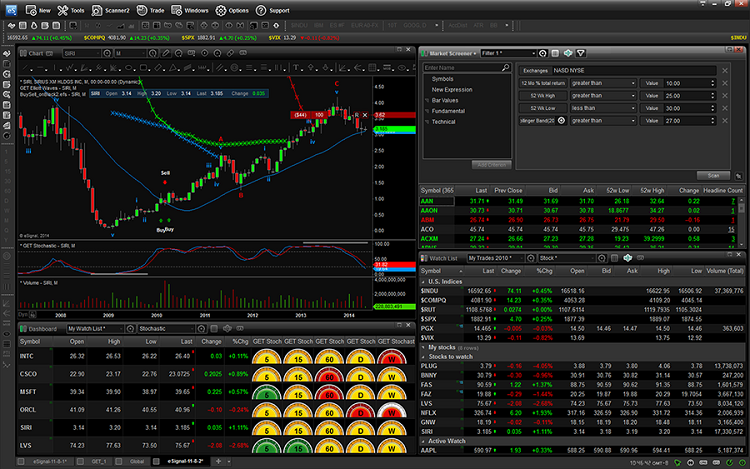 Achieve Stock Market Success With Online Stock Screeners