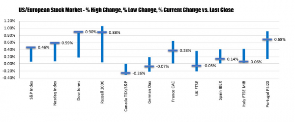 Major indices all close at record highs (and close at the highs for the day)