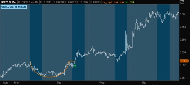 funwiththinkscript cup and handle example