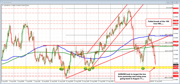 AUDUSD moves to test swing low area