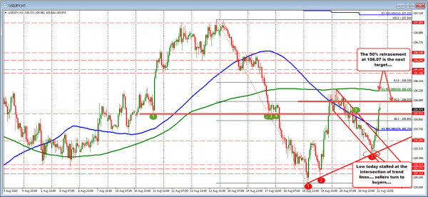 USDJPY moves to new session highs after better Markit PMI data