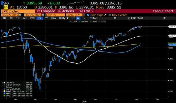 It's the S&P's and Dow's turn to make new highs