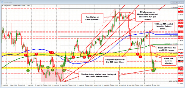 A review of the EURUSD for the week and what look forward to next week